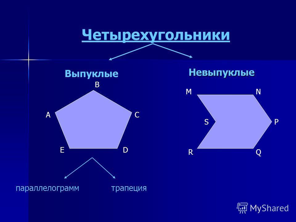 Четырехугольники Выпуклые Невыпуклые Невыпуклые А B C DE MN P QR S параллелограммтрапеция