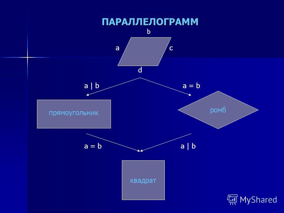 ПАРАЛЛЕЛОГРАММ a b c d ромб прямоугольник a | ba = b квадрат a = ba | b