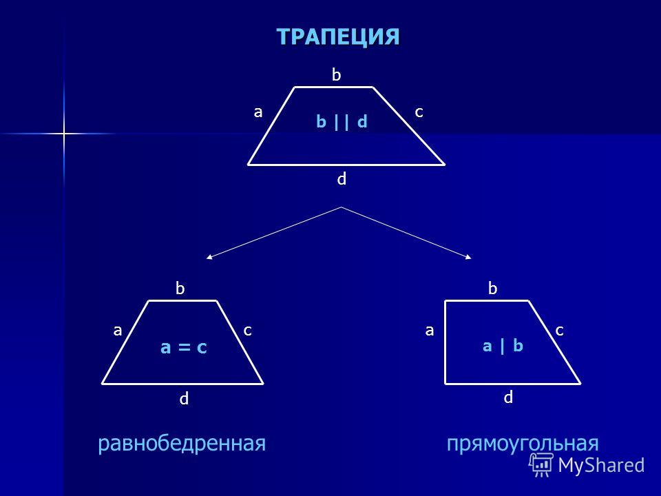 ТРАПЕЦИЯ ТРАПЕЦИЯ a b c d a b c d a b c d a = c a | b равнобедреннаяпрямоугольная b || d