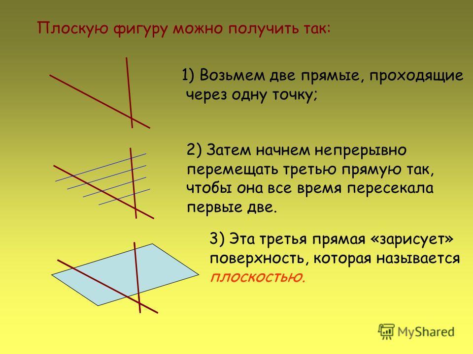Плоскую фигуру можно получить так: 1)Возьмем две прямые, проходящие через одну точку; 2) Затем начнем непрерывно перемещать третью прямую так, чтобы она все время пересекала первые две. 3) Эта третья прямая «зарисует» поверхность, которая называется