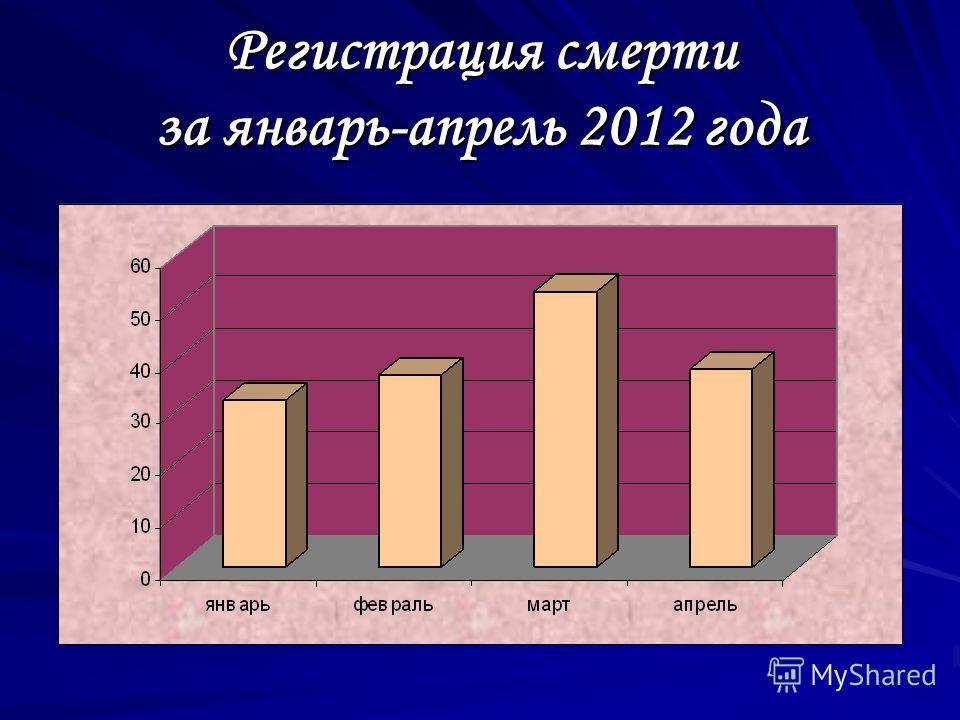 Регистрация смерти за январь-апрель 2012 года