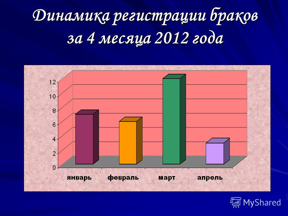 Динамика регистрации браков за 4 месяца 2012 года