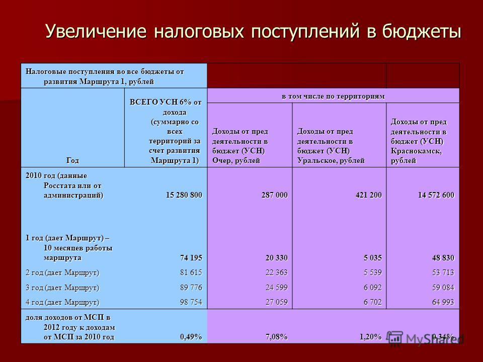 Увеличение налоговых поступлений в бюджеты Налоговые поступления во все бюджеты от развития Маршрута 1, рублей Год ВСЕГО УСН 6% от дохода (суммарно со всех территорий за счет развития Маршрута 1) в том числе по территориям Доходы от пред деятельности