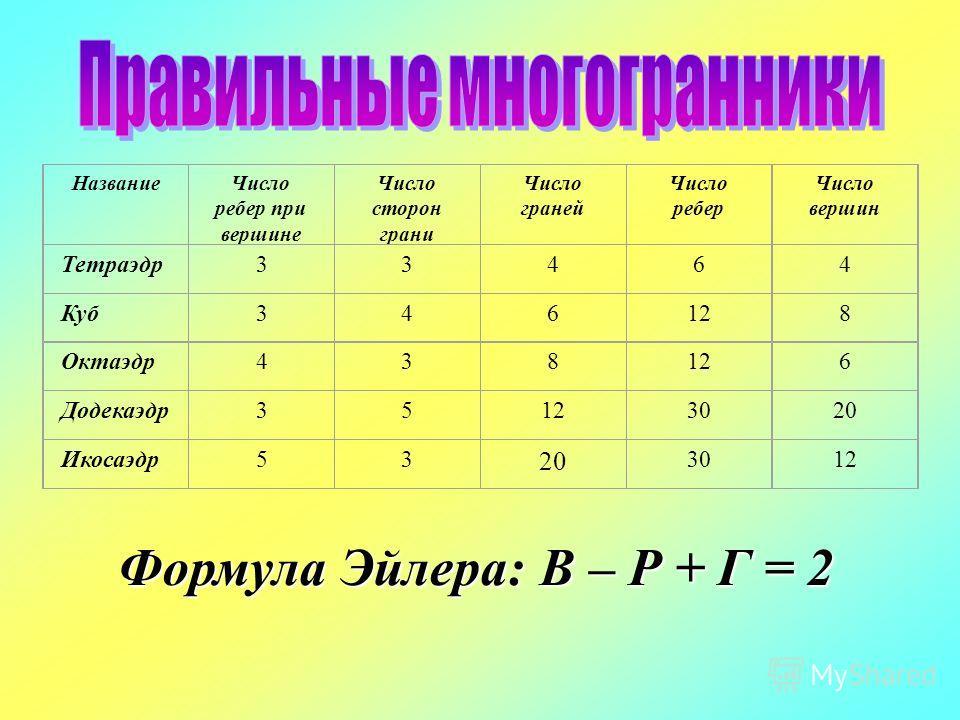 НазваниеЧисло ребер при вершине Число сторон грани Число граней Число ребер Число вершин Тетраэдр33464 Куб346128 Октаэдр438126 Додекаэдр35123020 Икосаэдр53 20 3012 Формула Эйлера: В – Р + Г = 2