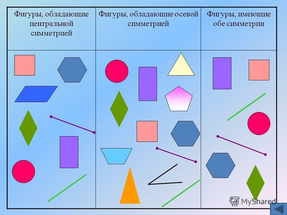 Фигуры, обладающие центральной симметрией Фигуры, обладающие осевой симметрией Фигуры, имеющие обе симметрии