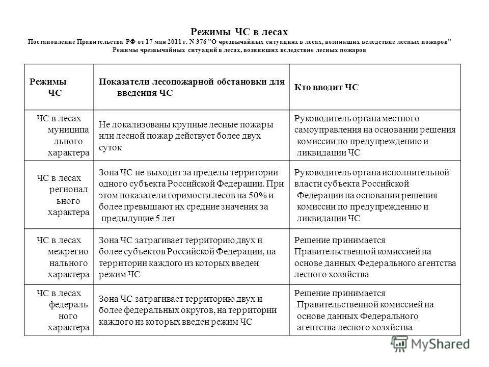 Режимы ЧС в лесах Постановление Правительства РФ от 17 мая 2011 г. N 376