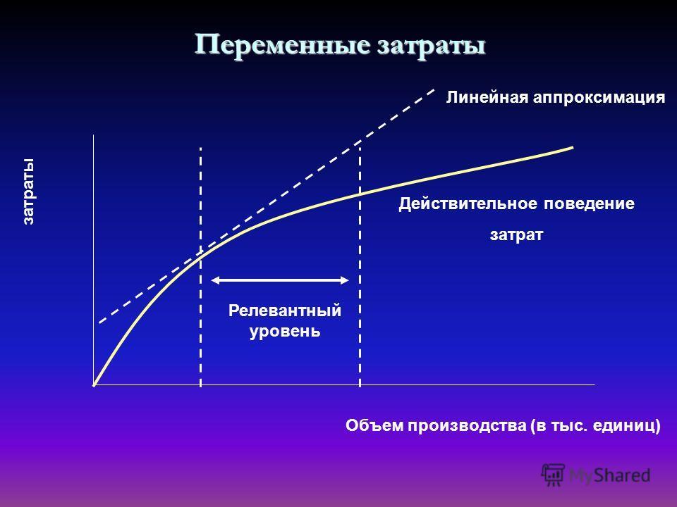 Переменные затраты затраты Объем производства (в тыс. единиц) Релевантный уровень Линейная аппроксимация Действительное поведение затрат
