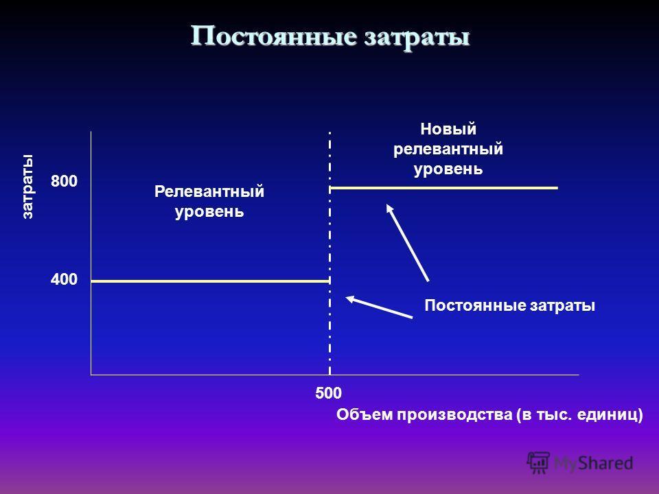 Постоянные затраты затраты Объем производства (в тыс. единиц) 400 800 Релевантный уровень Новый релевантный уровень 500 Постоянные затраты