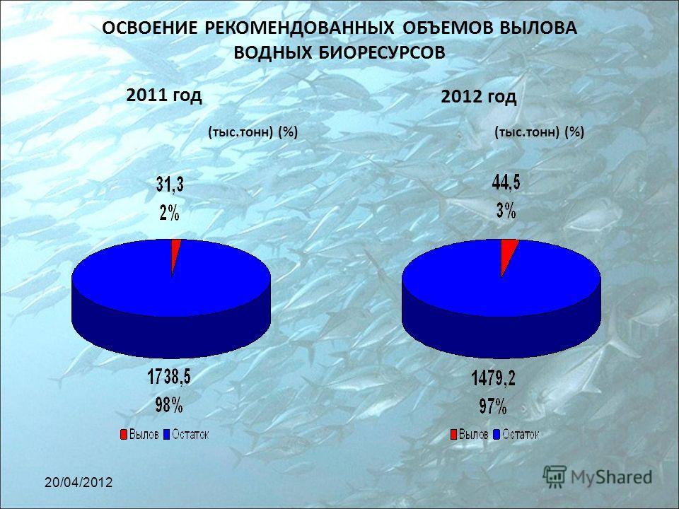 ОСВОЕНИЕ РЕКОМЕНДОВАННЫХ ОБЪЕМОВ ВЫЛОВА ВОДНЫХ БИОРЕСУРСОВ 2011 год 2012 год (тыс.тонн) (%) 20/04/2012