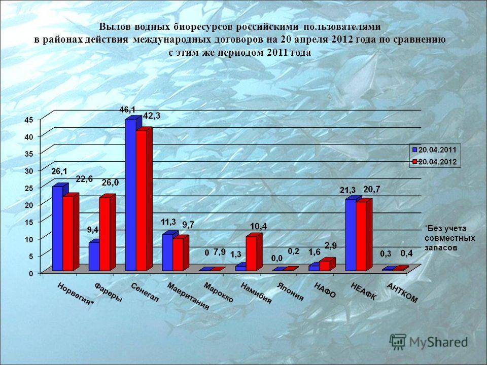Вылов водных биоресурсов российскими пользователями в районах действия международных договоров на 20 апреля 2012 года по сравнению с этим же периодом 2011 года *Без учета совместных запасов