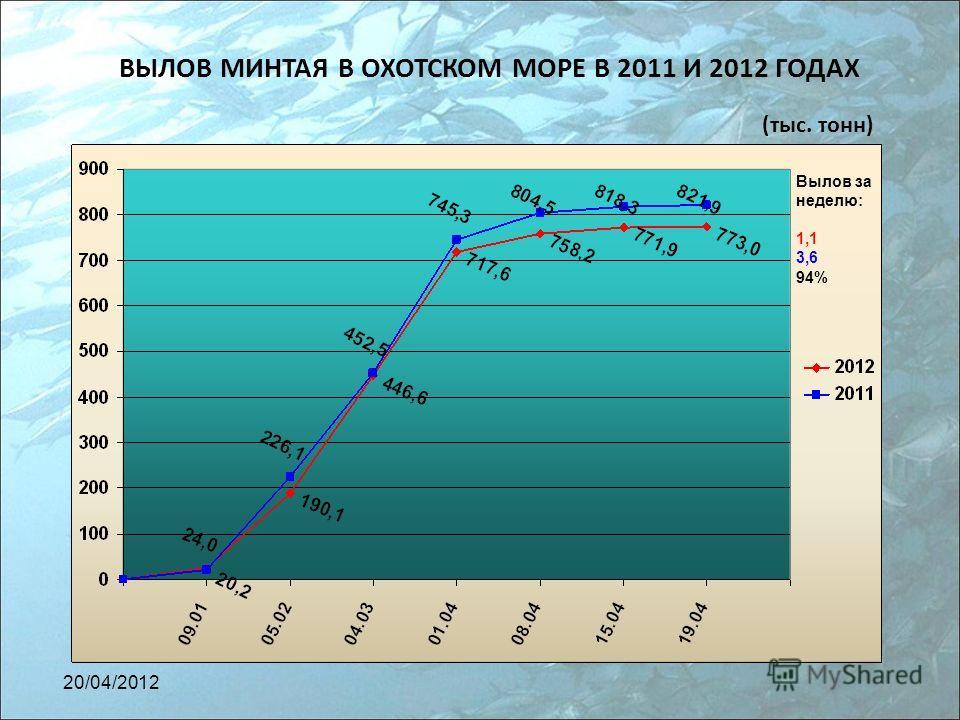 ВЫЛОВ МИНТАЯ В ОХОТСКОМ МОРЕ В 2011 И 2012 ГОДАХ (тыс. тонн) Вылов за неделю: 1,1 3,6 94% 20/04/2012