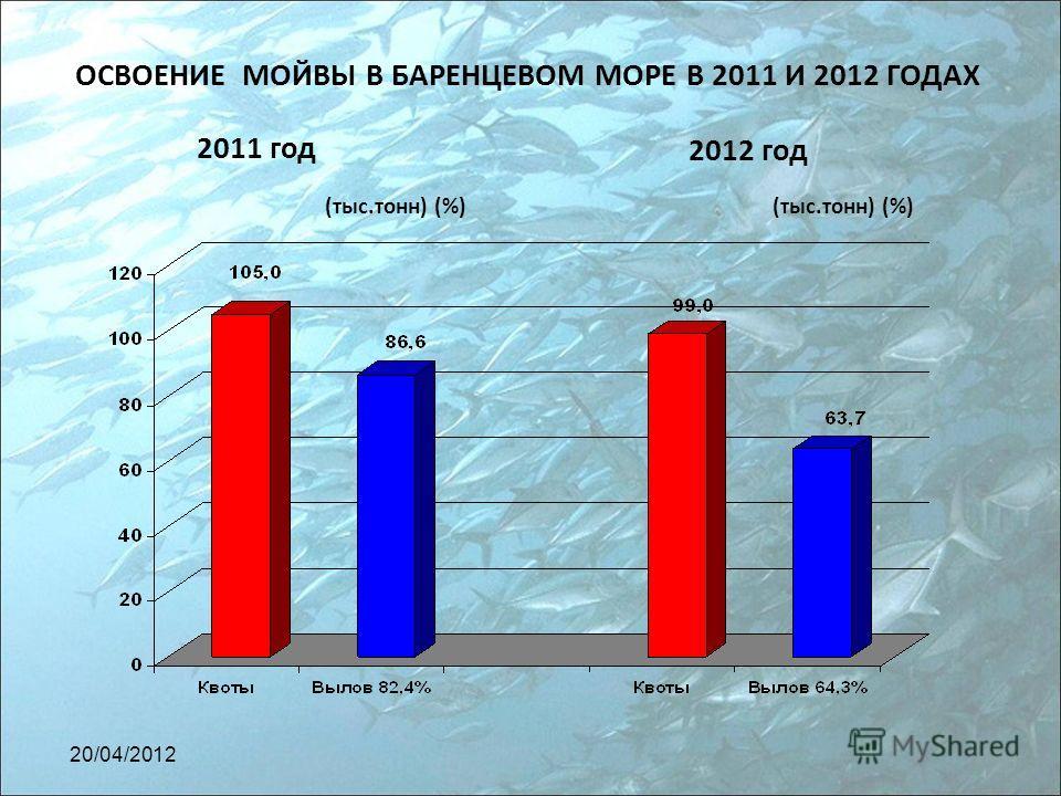 ОСВОЕНИЕ МОЙВЫ В БАРЕНЦЕВОМ МОРЕ В 2011 И 2012 ГОДАХ 2011 год 2012 год (тыс.тонн) (%) 20/04/2012