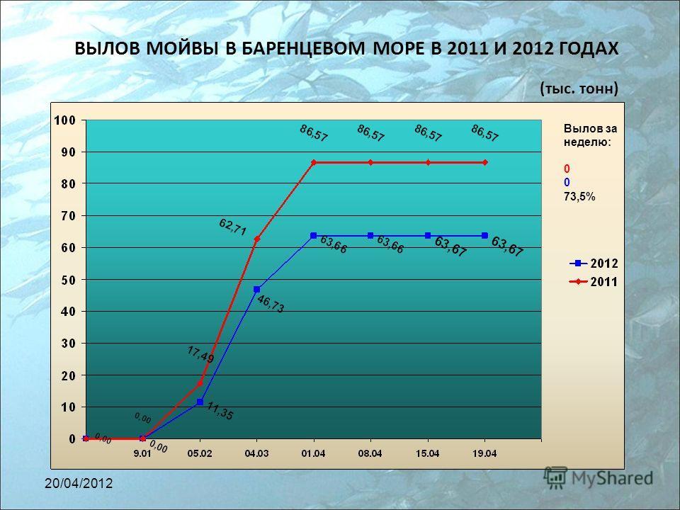 ВЫЛОВ МОЙВЫ В БАРЕНЦЕВОМ МОРЕ В 2011 И 2012 ГОДАХ (тыс. тонн) Вылов за неделю: 0 73,5% 20/04/2012