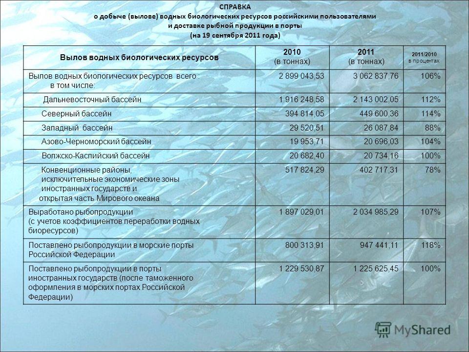 СПРАВКА о добыче (вылове) водных биологических ресурсов российскими пользователями и доставке рыбной продукции в порты (на 19 сентября 2011 года) Вылов водных биологических ресурсов 2010 (в тоннах) 2011 (в тоннах) 2011/2010 в процентах Вылов водных б