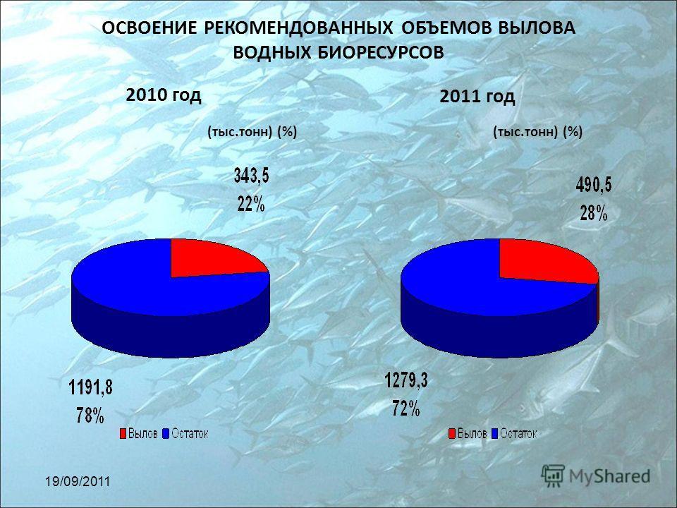 ОСВОЕНИЕ РЕКОМЕНДОВАННЫХ ОБЪЕМОВ ВЫЛОВА ВОДНЫХ БИОРЕСУРСОВ 2010 год 2011 год (тыс.тонн) (%) 19/09/2011