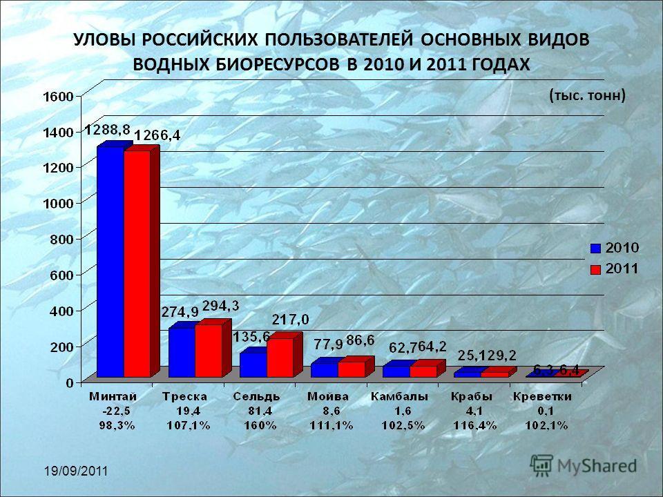 УЛОВЫ РОССИЙСКИХ ПОЛЬЗОВАТЕЛЕЙ ОСНОВНЫХ ВИДОВ ВОДНЫХ БИОРЕСУРСОВ В 2010 И 2011 ГОДАХ (тыс. тонн) 19/09/2011