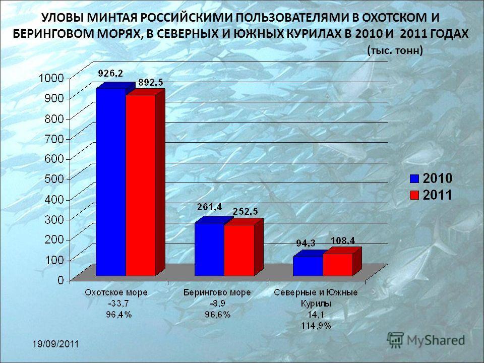 УЛОВЫ МИНТАЯ РОССИЙСКИМИ ПОЛЬЗОВАТЕЛЯМИ В ОХОТСКОМ И БЕРИНГОВОМ МОРЯХ, В СЕВЕРНЫХ И ЮЖНЫХ КУРИЛАХ В 2010 И 2011 ГОДАХ (тыс. тонн) 19/09/2011