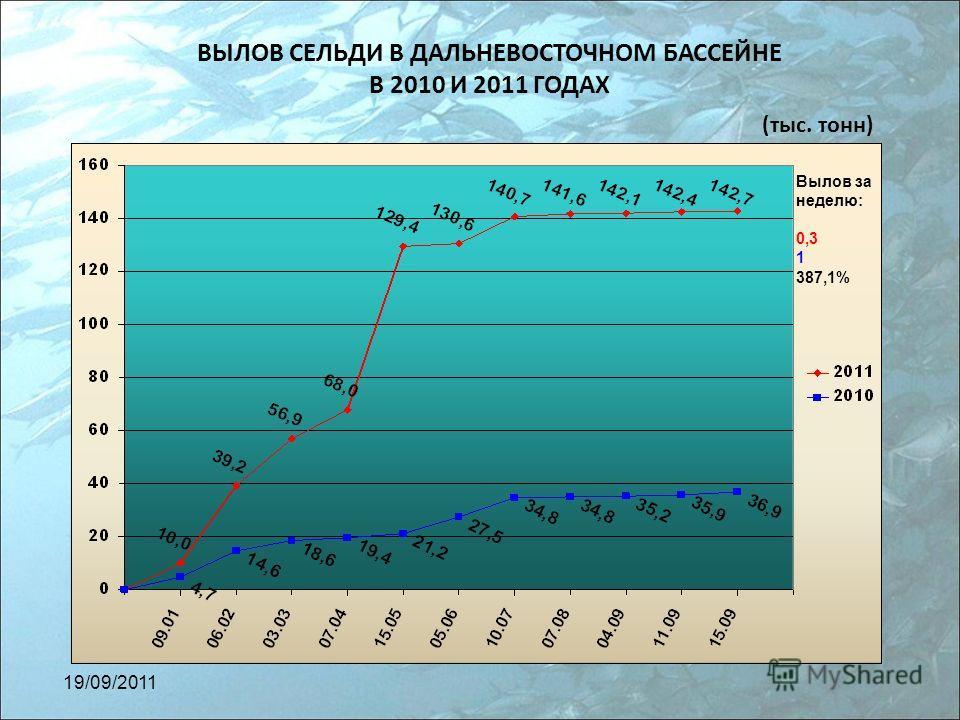 ВЫЛОВ СЕЛЬДИ В ДАЛЬНЕВОСТОЧНОМ БАССЕЙНЕ В 2010 И 2011 ГОДАХ (тыс. тонн) Вылов за неделю: 0,3 1 387,1% 19/09/2011