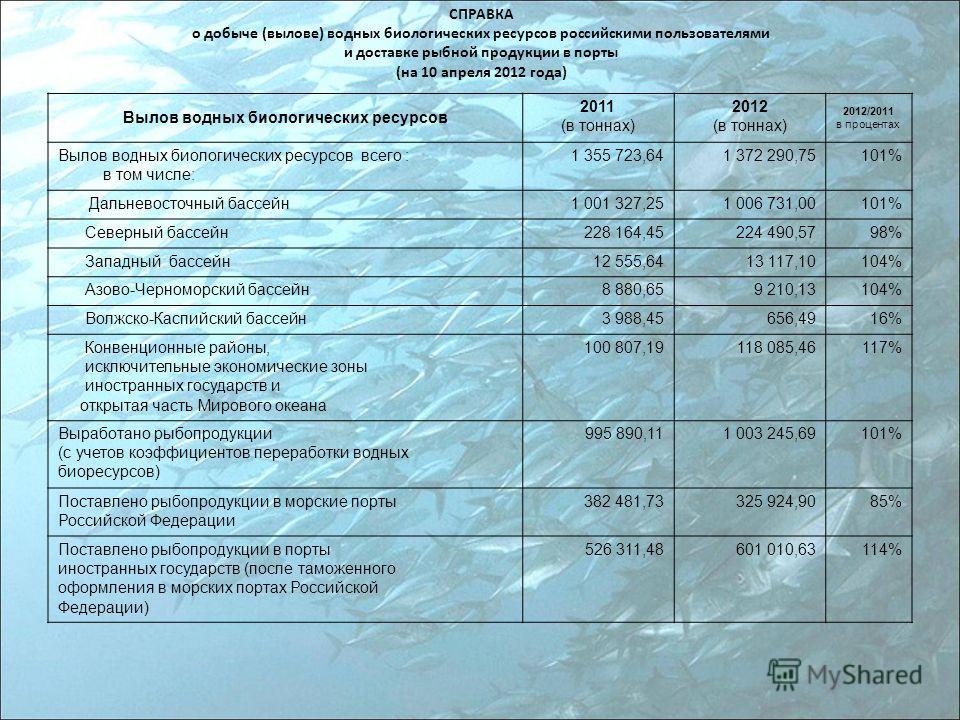 СПРАВКА о добыче (вылове) водных биологических ресурсов российскими пользователями и доставке рыбной продукции в порты (на 10 апреля 2012 года) Вылов водных биологических ресурсов 2011 (в тоннах) 2012 (в тоннах) 2012/2011 в процентах Вылов водных био
