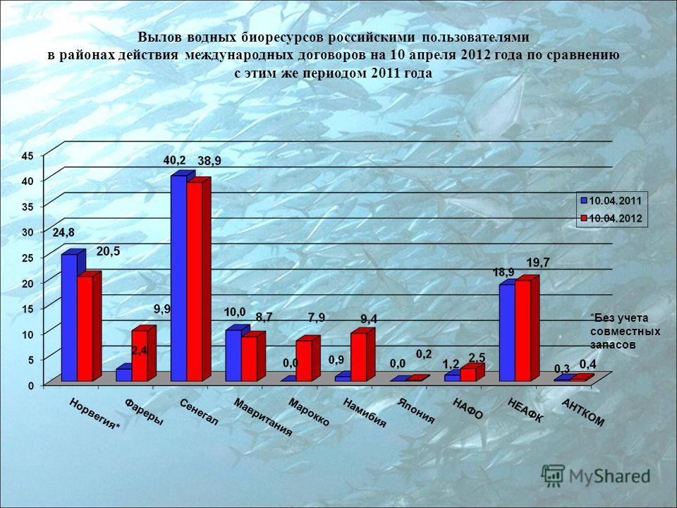 Вылов водных биоресурсов российскими пользователями в районах действия международных договоров на 10 апреля 2012 года по сравнению с этим же периодом 2011 года *Без учета совместных запасов