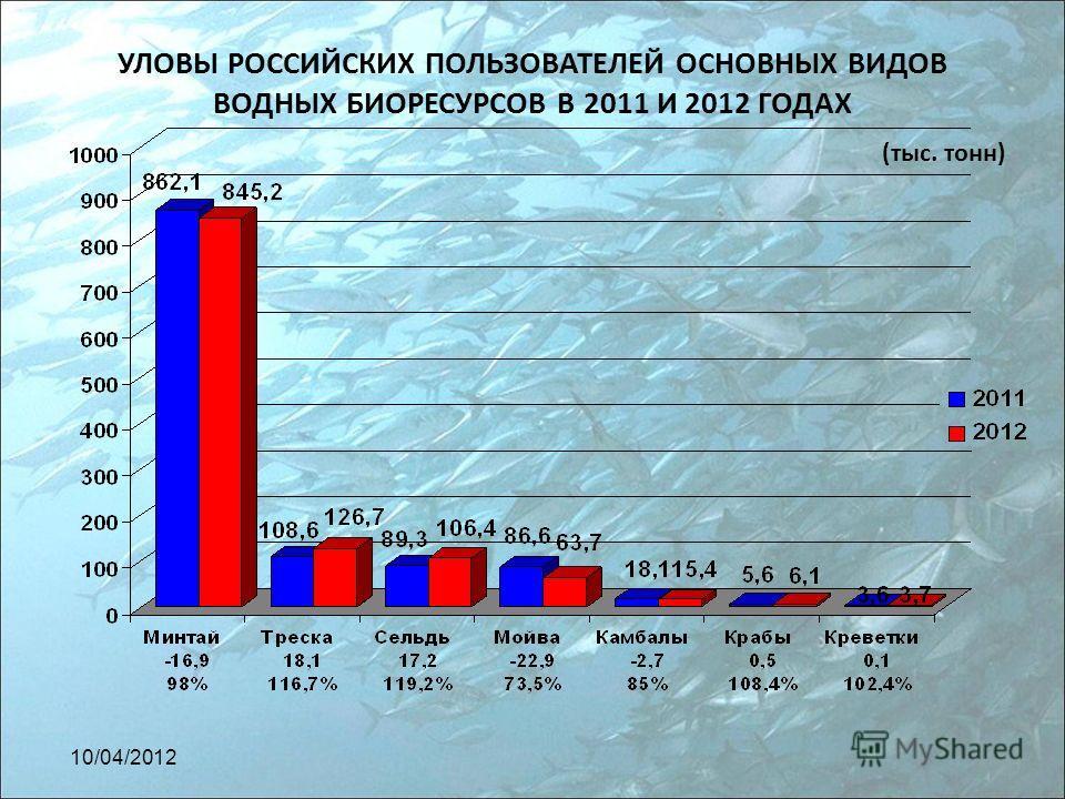 УЛОВЫ РОССИЙСКИХ ПОЛЬЗОВАТЕЛЕЙ ОСНОВНЫХ ВИДОВ ВОДНЫХ БИОРЕСУРСОВ В 2011 И 2012 ГОДАХ (тыс. тонн) 10/04/2012