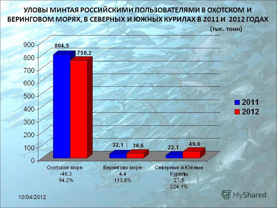 УЛОВЫ МИНТАЯ РОССИЙСКИМИ ПОЛЬЗОВАТЕЛЯМИ В ОХОТСКОМ И БЕРИНГОВОМ МОРЯХ, В СЕВЕРНЫХ И ЮЖНЫХ КУРИЛАХ В 2011 И 2012 ГОДАХ (тыс. тонн) 10/04/2012