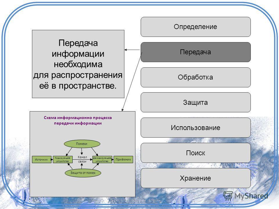 Определение Передача Обработка Защита Использование Поиск Хранение Передача информации необходима для распространения её в пространстве. Схема информационно процесса передачи информации Источник Приёмник Кодирующее устройство Декодирующее устройство