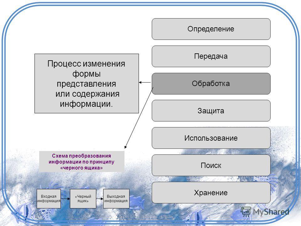 Определение Передача Обработка Защита Использование Поиск Хранение Процесс изменения формы представления или содержания информации. Входная информация «Черный ящик» Выходная информация Схема преобразования информации по принципу «черного ящика»