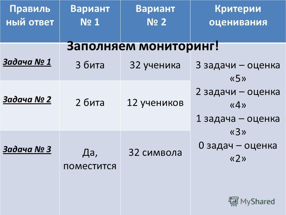 Правиль ный ответ Вариант 1 Вариант 2 Критерии оценивания Задача 1 3 бита 32 ученика3 задачи – оценка «5» 2 задачи – оценка «4» 1 задача – оценка «3» 0 задач – оценка «2» Задача 2 2 бита12 учеников Задача 3 Да, поместится 32 символа Заполняем монитор