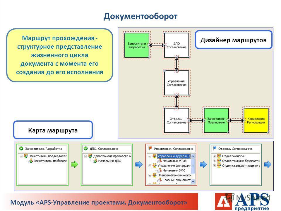 Маршрут прохождения - структурное представление жизненного цикла документа с момента его создания до его исполнения Дизайнер маршрутов Карта маршрута Документооборот Модуль «APS-Управление проектами. Документооборот»