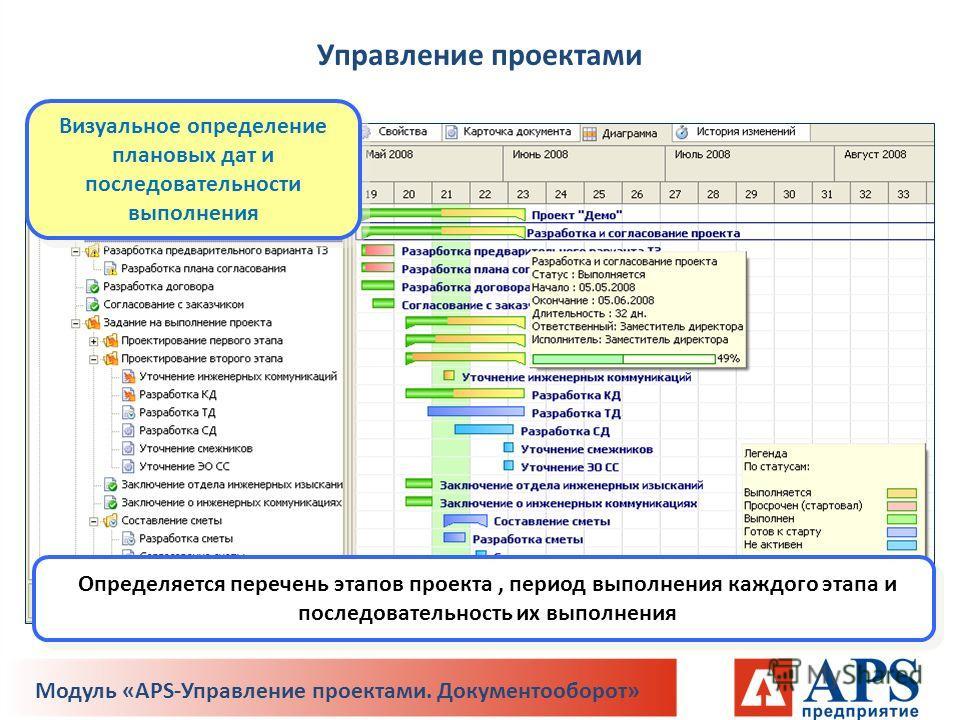 Определяется перечень этапов проекта, период выполнения каждого этапа и последовательность их выполнения Визуальное определение плановых дат и последовательности выполнения Управление проектами Модуль «APS-Управление проектами. Документооборот»
