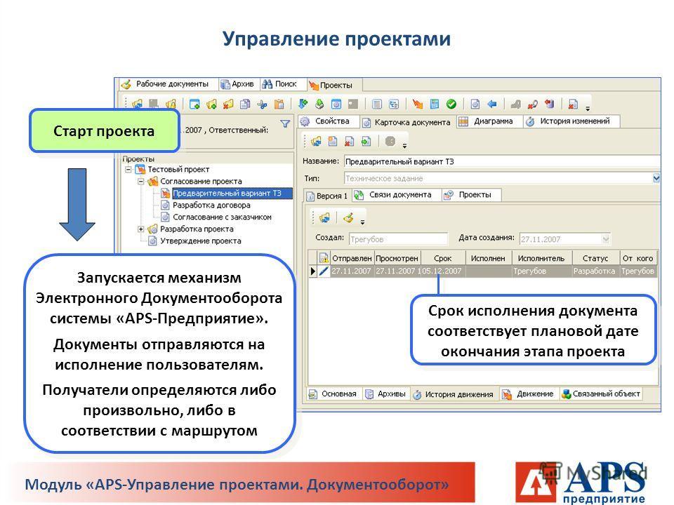 Старт проекта Запускается механизм Электронного Документооборота системы «APS-Предприятие». Документы отправляются на исполнение пользователям. Получатели определяются либо произвольно, либо в соответствии с маршрутом Срок исполнения документа соотве