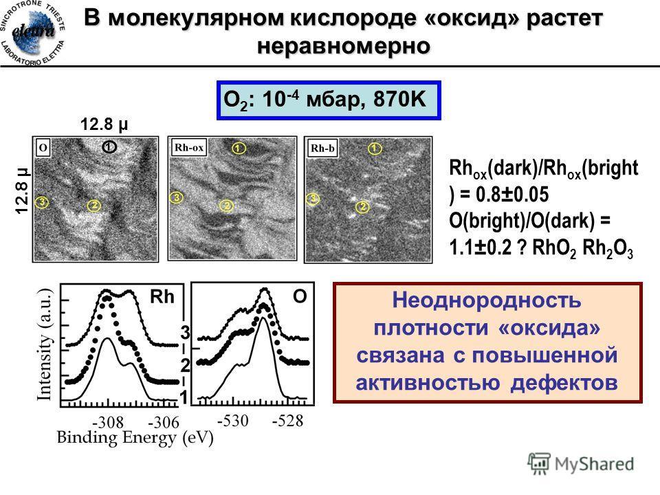 В молекулярном кислороде «оксид» растет неравномерно O 2 : 10 -4 мбар, 870K Rh ox (dark)/Rh ox (bright ) = 0.8±0.05 O(bright)/O(dark) = 1.1±0.2 ? RhO 2 Rh 2 O 3 Неоднородность плотности «оксида» связана с повышенной активностью дефектов 12.8 µ