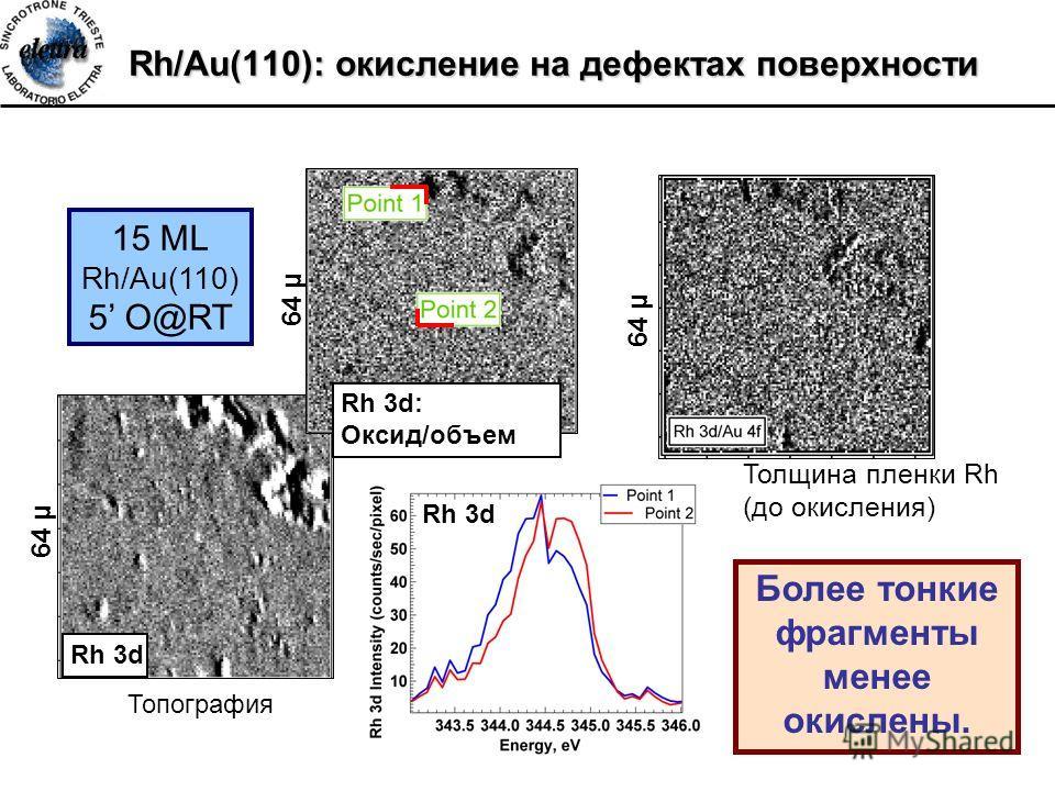 Rh/Au(110): окисление на дефектах поверхности 64 µ Rh 3d 15 ML Rh/Au(110) 5 O@RT Более тонкие фрагменты менее окислены. 64 µ Oxide thickness Rh 3d: Оксид/объем Rh 3d 64 µ Топография Толщина пленки Rh (до окисления)
