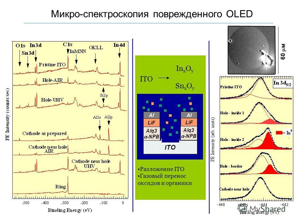 Микро-спектроскопия поврежденного OLED ITO In x O y Sn x O y ITO Alq3 -NPB LiF Al LiF Alq3 -NPB Разложение ITO Газовый перенос оксидов и органики 60 м