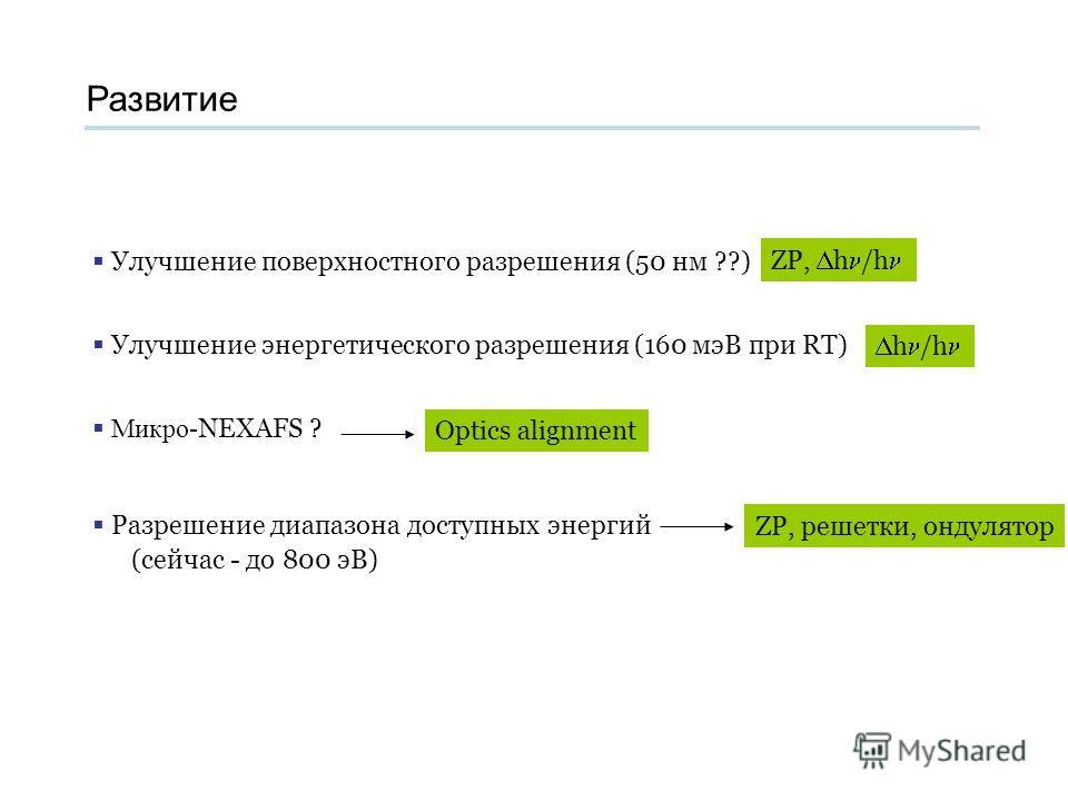 Развитие Улучшение поверхностного разрешения (50 нм ??) Улучшение энергетического разрешения (160 мэВ при RT) Микро- NEXAFS ? Разрешение диапазона доступных энергий (сейчас - до 800 эВ) ZP, h /h h /h Optics alignment ZP, решетки, ондулятор