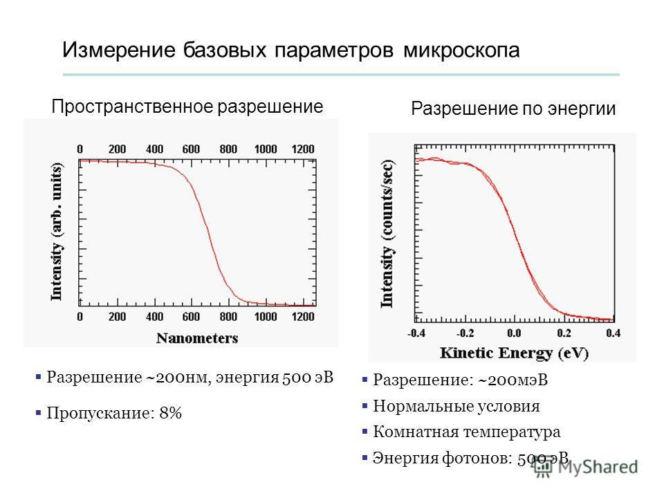 Измерение базовых параметров микроскопа Пространственное разрешение Разрешение по энергии Разрешение ~200нм, энергия 500 эВ Пропускание: 8% Разрешение: ~200мэВ Нормальные условия Комнатная температура Энергия фотонов: 500 эВ