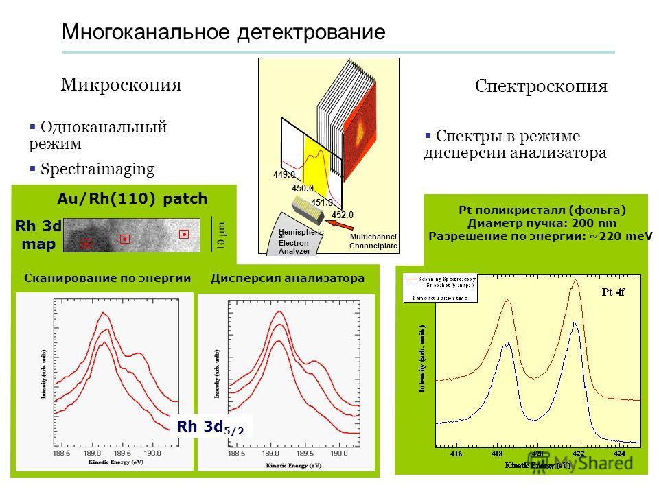 Многоканальное детектрование Микроскопия Спектроскопия Одноканальный режим Spectraimaging Спектры в режиме дисперсии анализатора 452.0 451.0 450.0 449.0 Hemispheric al Electron Analyzer Multichannel Channelplate Au/Rh(110) patch Rh 3d map 10 m Сканир
