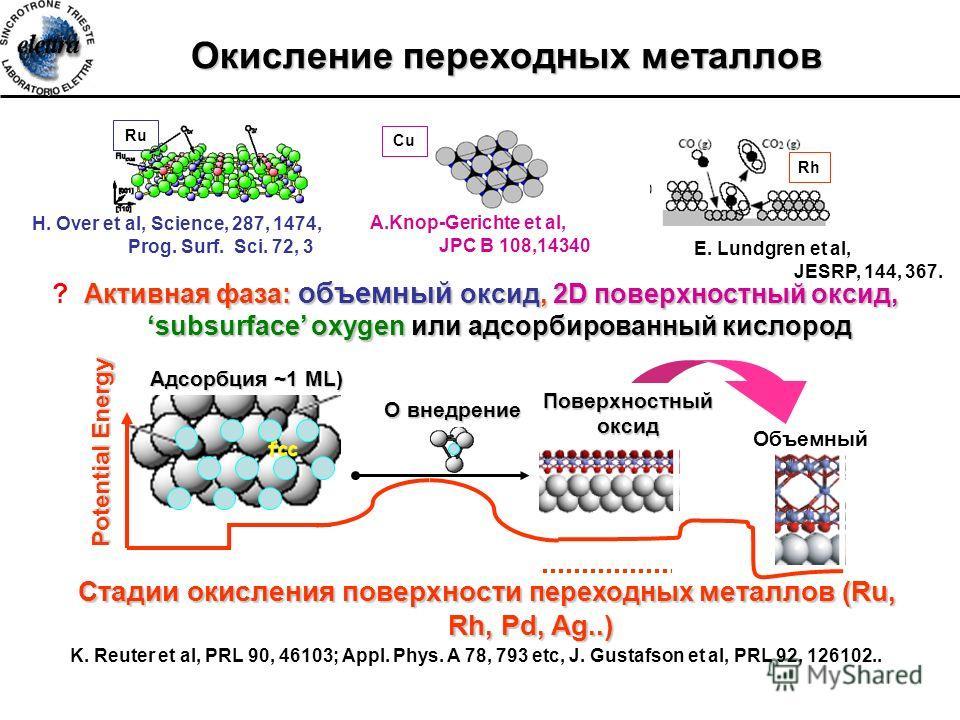 Объемный оксид Окисление переходных металлов Активная фаза: объемный оксид, 2D поверхностный оксид, subsurface oxygen или адсорбированный кислород ? Активная фаза: объемный оксид, 2D поверхностный оксид, subsurface oxygen или адсорбированный кислород