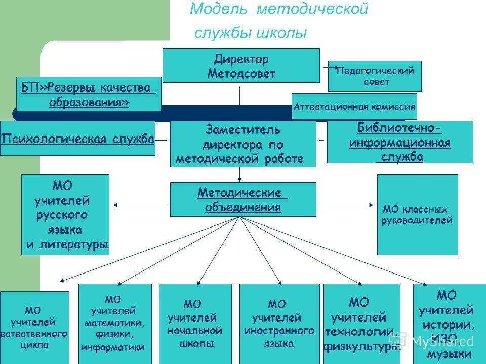 Схему структура школьной методической службы 184
