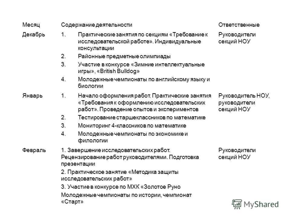 Месяц Содержание деятельности Ответственные Декабрь 1.Практические занятия по секциям «Требование к исследовательской работе». Индивидуальные консультации 2.Районные предметные олимпиады 3.Участие в конкурсе «Зимние интеллектуальные игры», «British B