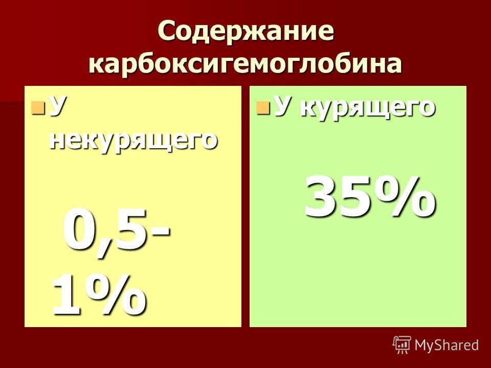 Содержание карбоксигемоглобина У некурящего У некурящего 0,5- 1% 0,5- 1% У курящего У курящего 35% 35%
