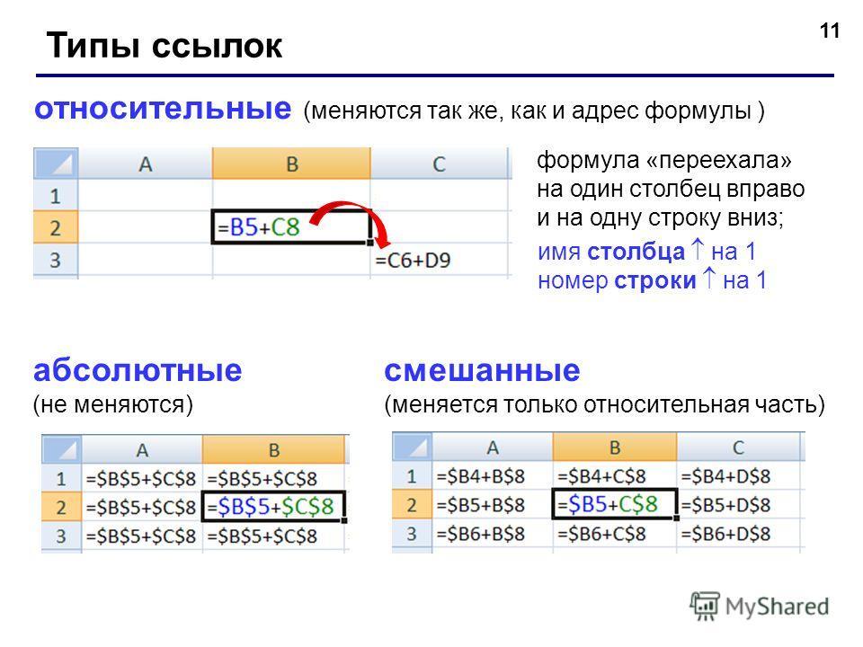11 Типы ссылок относительные (меняются так же, как и адрес формулы ) формула «переехала» на один столбец вправо и на одну строку вниз; абсолютные (не меняются) смешанные (меняется только относительная часть) имя столбца на 1 номер строки на 1