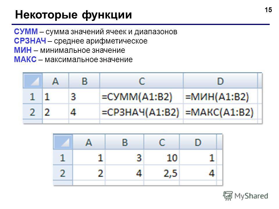 15 Некоторые функции СУММ – сумма значений ячеек и диапазонов СРЗНАЧ – среднее арифметическое МИН – минимальное значение МАКС – максимальное значение
