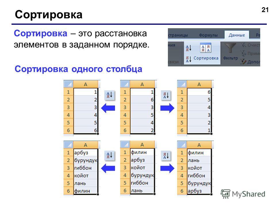 21 Сортировка Сортировка – это расстановка элементов в заданном порядке. Сортировка одного столбца