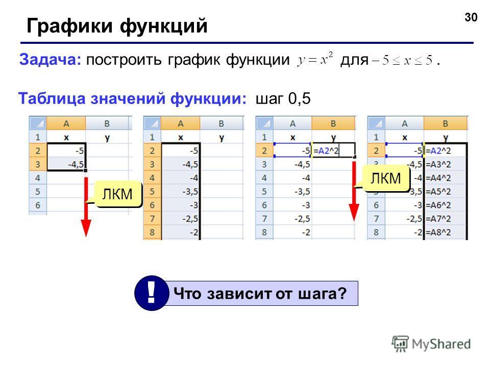 30 Графики функций Задача: построить график функции для. Таблица значений функции:шаг 0,5 Что зависит от шага? ! ЛКМ