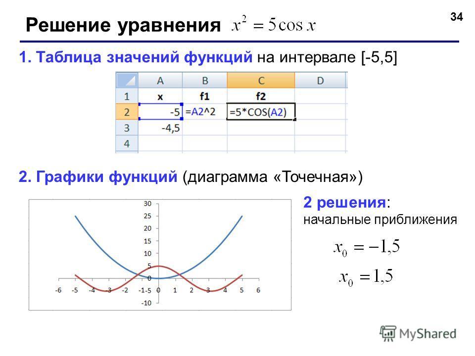 34 Решение уравнения 1. Таблица значений функций на интервале [-5,5] 2. Графики функций (диаграмма «Точечная») 2 решения: начальные приближения