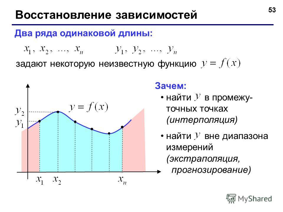 53 Восстановление зависимостей Два ряда одинаковой длины: задают некоторую неизвестную функцию Зачем: найти в промежу- точных точках (интерполяция) найти вне диапазона измерений (экстраполяция, прогнозирование)