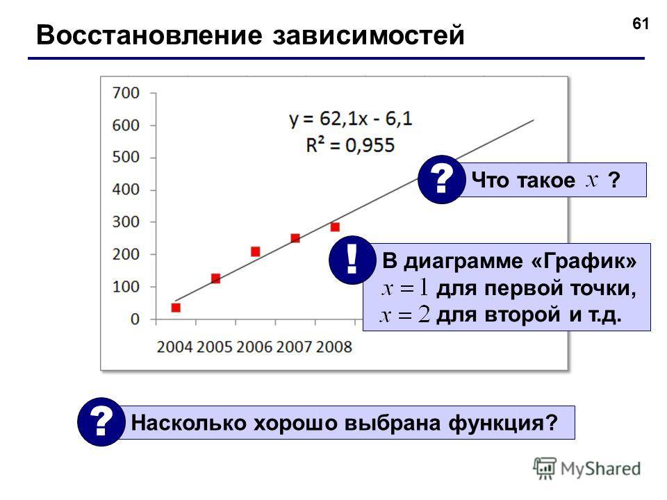 61 Восстановление зависимостей Насколько хорошо выбрана функция? ? Что такое ? ? В диаграмме «График» для первой точки, для второй и т.д. !