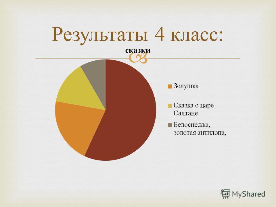 Результаты 4 класс :